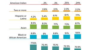 NPR's Staff Diversity Numbers, 2019