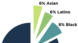 New On-Air Source Diversity Data For NPR Show Much Work Ahead