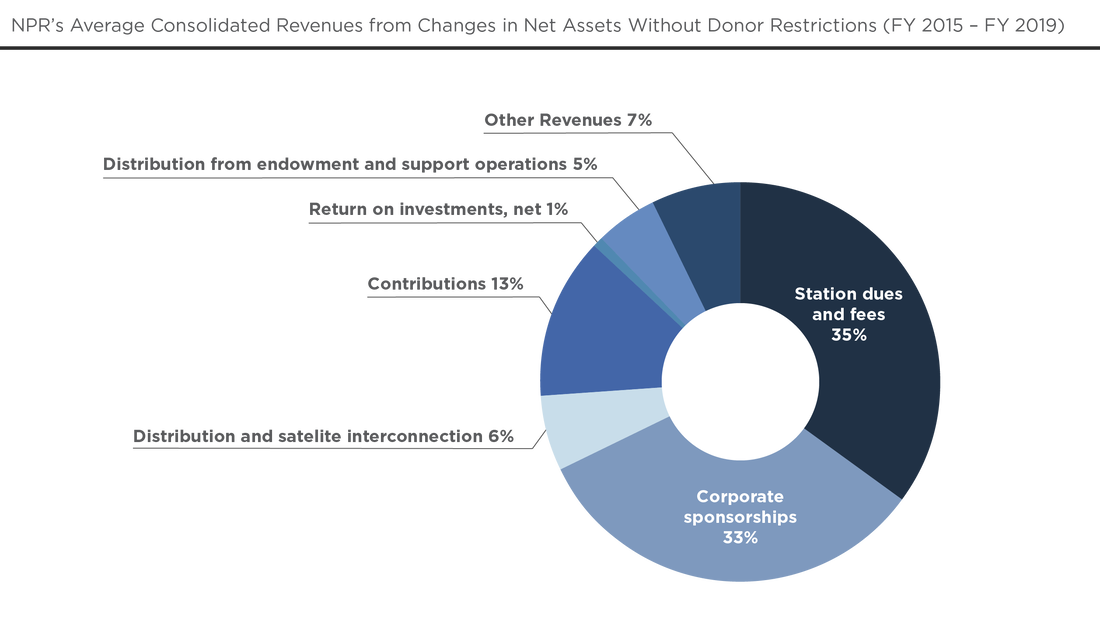 NPR's Average Consolidated Revenues from Changes in New Assets without Donor Restrictions (FY 2015 - FY2019)